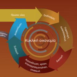Κυκλική Οικονομία: Τι είναι, πώς γίνεται και ποια τα οφέλη της